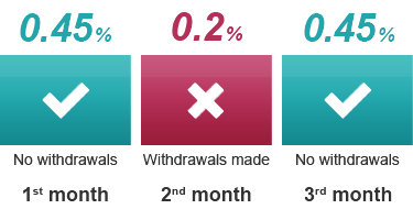 0.45% - No withdrawals on 1st month | 0.2% - Withdrawals made on 2nd month | 0.45% - No withdrawals on 3rd month