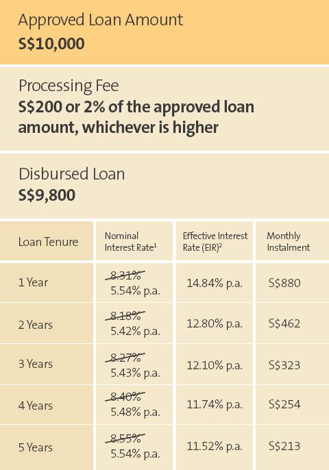Cibc visa dividend cash advance photo 5