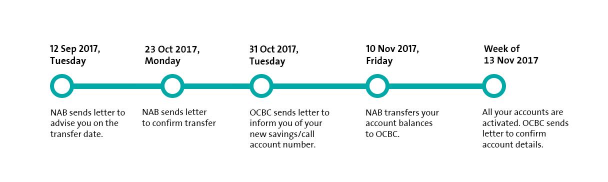 National Australia Bank | OCBC Personal Banking