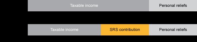 Singapore savings bonds individual limit increased to $200,000.